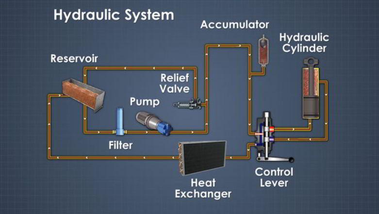 Cara Kerja Pada Pompa Hidrolik