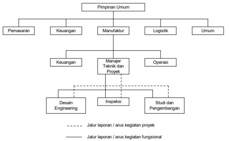 Organisasi Proyek Fungsional