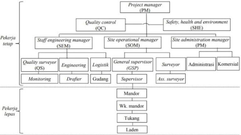 Contoh Organisasi Proyek Konstruksi