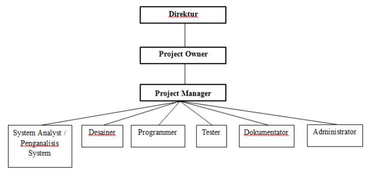 Contoh proyek sistem informasi