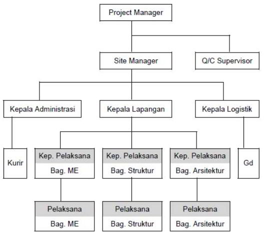 struktur organisasi proyek jalan